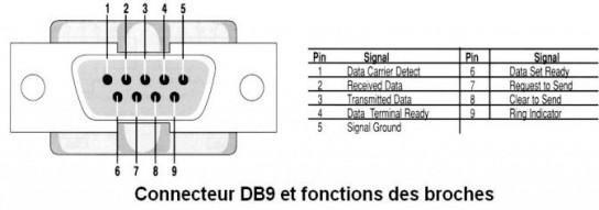 liaison rs232 asynchrone et connecteur db9 1