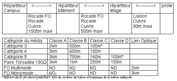 normalisation des cablages rj45 1