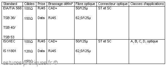 Normalisation des câblages rj45