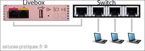 plusieurs ordinateurs en filaire sur une livebox
