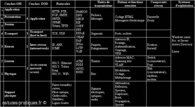 tableau du modele osi et dod 0