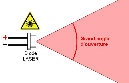 Diodes LASER principe et technologie 1