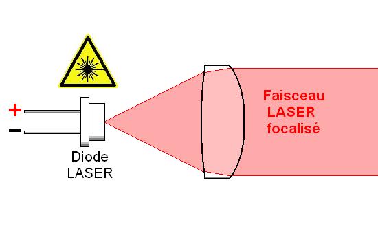 Diodes LASER principe et technologie 2