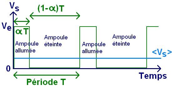 Le hacheur serie principe de fonctionnement 2