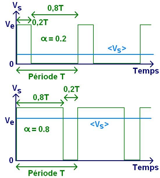 Le hacheur serie principe de fonctionnement 3