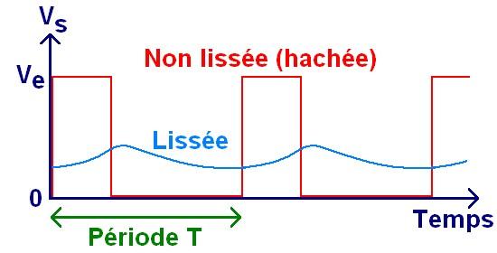Le hacheur serie principe de fonctionnement 4