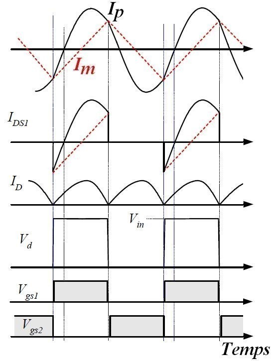 alimentation a decoupage demi pont a resonance llc 3