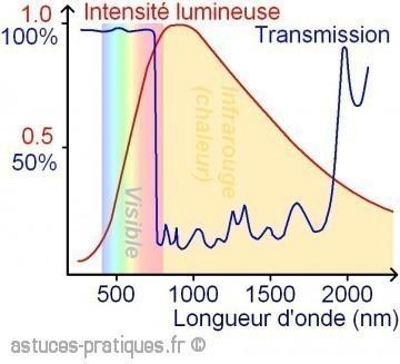 ampoule a incandescence perspective d avenir 3