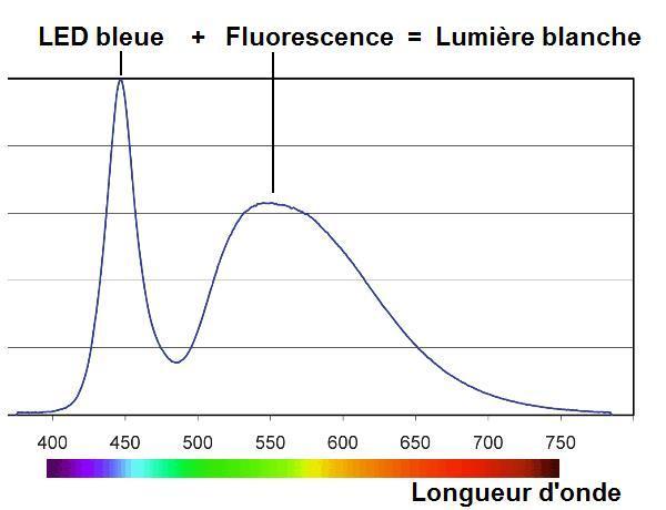 ampoule led blanche cob 14