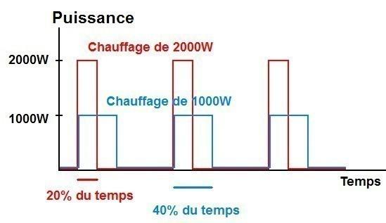 chauffage electrique 1000w puissance et principe 4