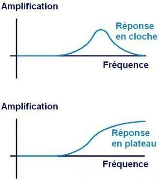 Conception d'égaliseur graphique type plateau