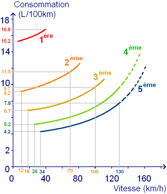 Consommation d'essence en fonction de vitesse et rapport