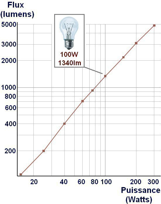 correspondance quivalence lumens watts astuces pratiques. Black Bedroom Furniture Sets. Home Design Ideas