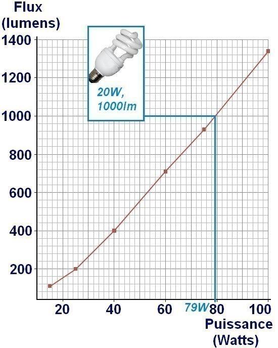 correspondance equivalence lumens watts 5