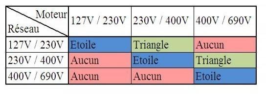 Couplage étoile ou triangle : moteur asynchrone