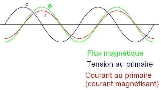 courant d appel d un transformateur torique 1