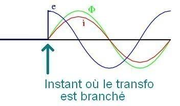 courant d appel d un transformateur torique 2