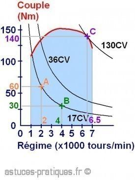 courbe d equipuissance et courbe de couple 1