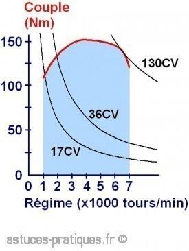 courbe d equipuissance et courbe de couple 0