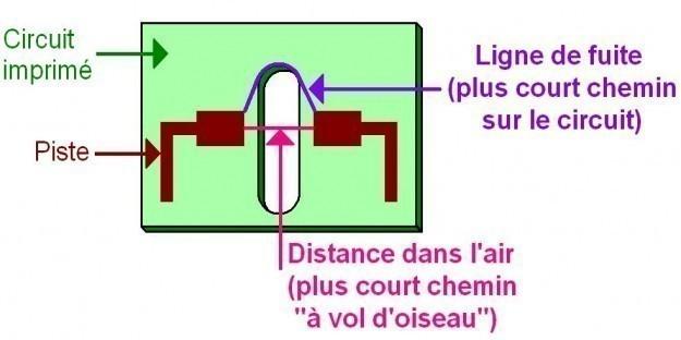 distance d isolement electrique parametres 1