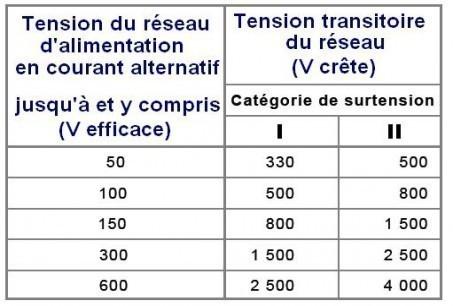 distance d isolement electrique parametres 5