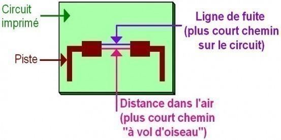 Distance d'isolement électrique : paramètres