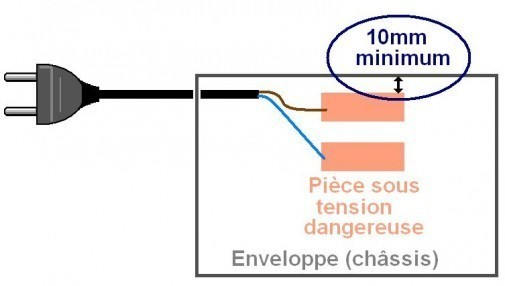 Distance dans l'air et ligne de fuite en électronique