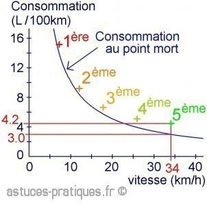 economie d essence en 5eme 1
