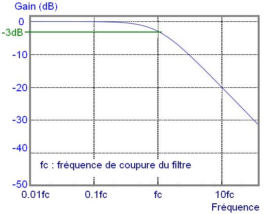 filtre actif passe bas pour caisson de basse 2