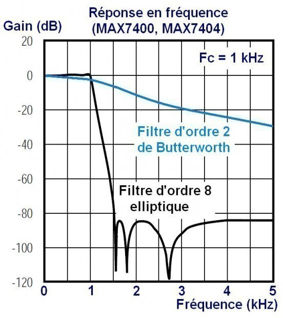 Filtre passe bas d'ordre 8 audio avec MAX7400