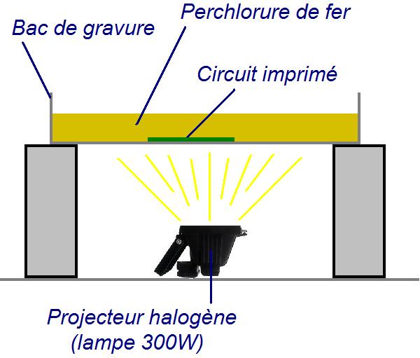 graver rapidement un circuit imprime sans insoleuse 1