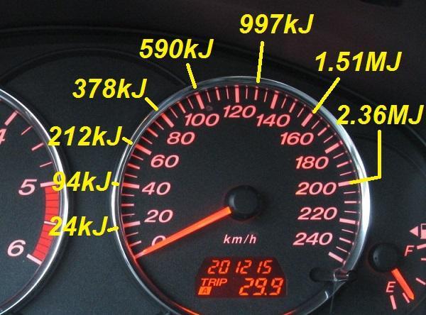 l energie cinetique d une voiture 2