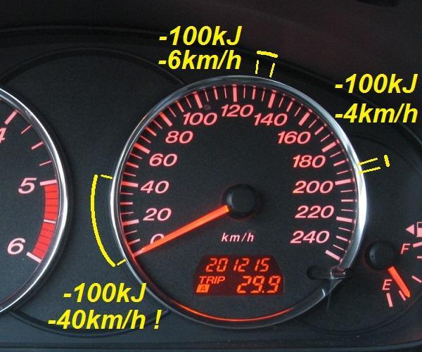 l energie cinetique d une voiture 7