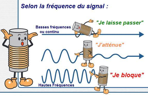 L'impédance de l'inductance