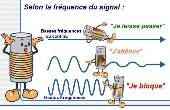 l impedance de l inductance 0