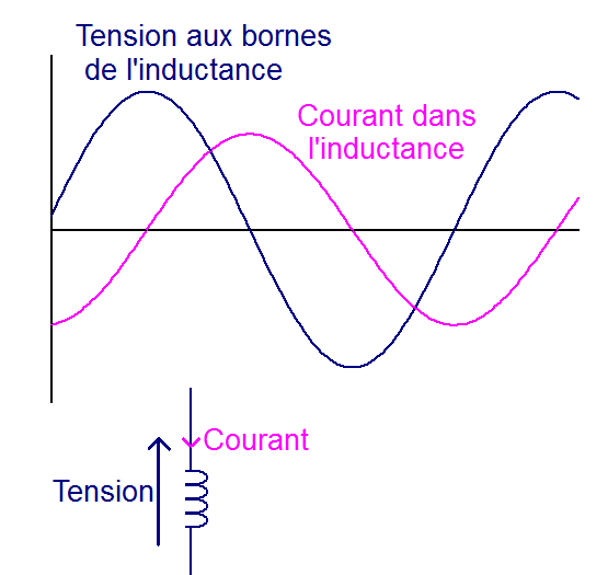 l impedance de l inductance 3