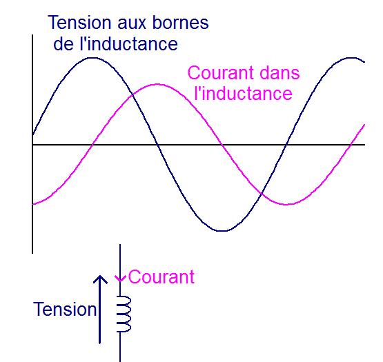 l impedance de l inductance 3