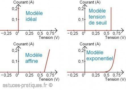 la diode description et definition 2