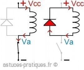 La diode: diode de roue libre pour relais