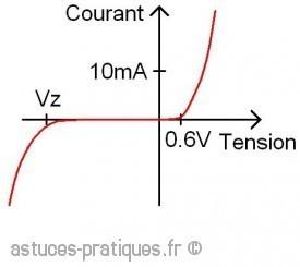 la diode zener description et definition 1