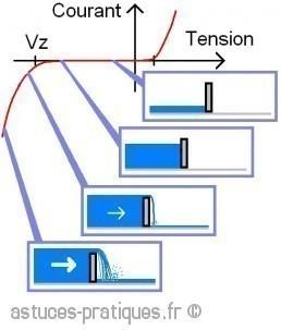la diode zener description et definition 2