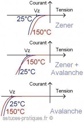 la diode zener fonctionnement en stabilisation 1