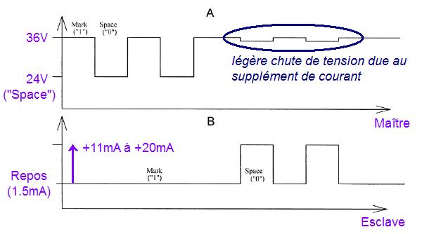 la liaison m bus 3
