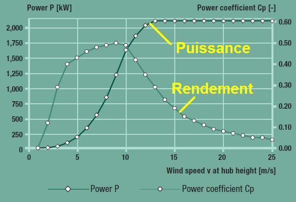 la puissance d une eolienne 0
