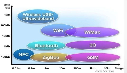 La technologie NFC et les autres