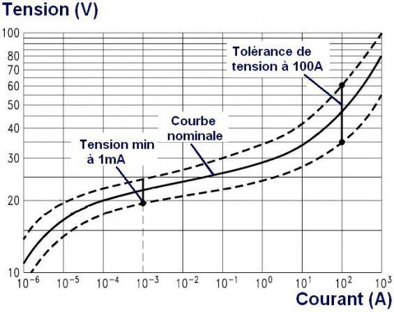 la varistance utilisation des courbes 4
