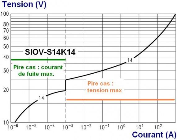 la varistance utilisation des courbes 5