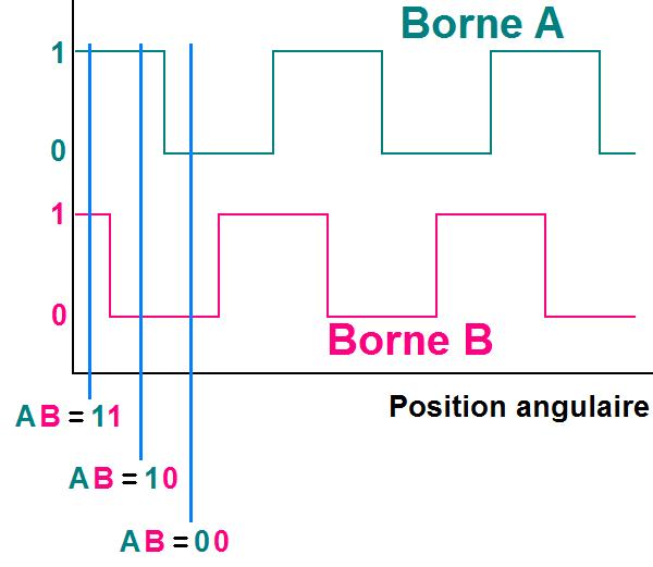 le codeur incremental principe 3
