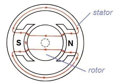 le moteur a courant continu principe 1
