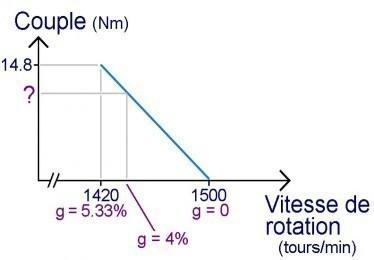 le moteur asynchrone couple proportionnel au glissement 1